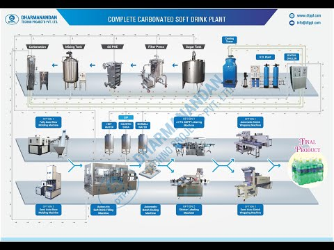 Complete carbonated soft drink plant